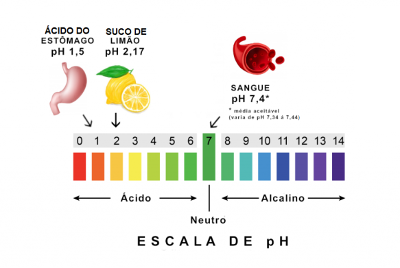 escala pH substancias